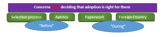 Illustration of Adoption Research Findings for Parents Concerns