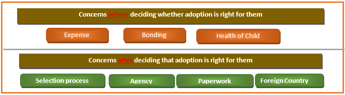 Adoption Research Explanations